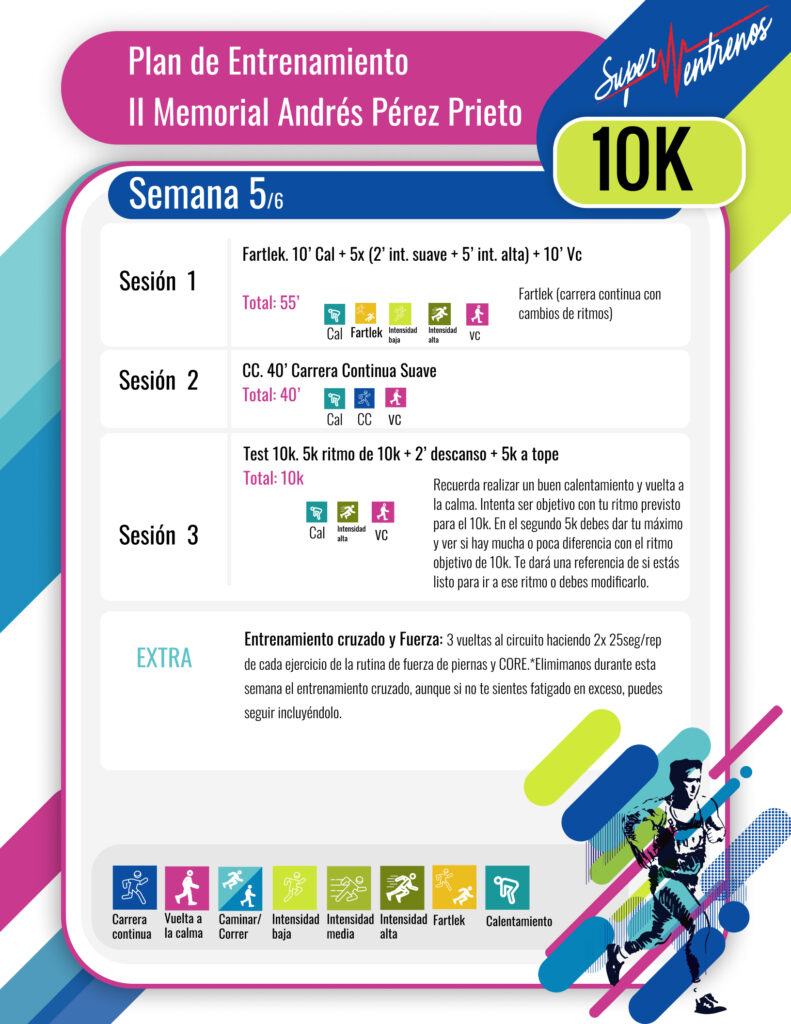 Tabla De Entrenamiento 2020 Semana 5 10k