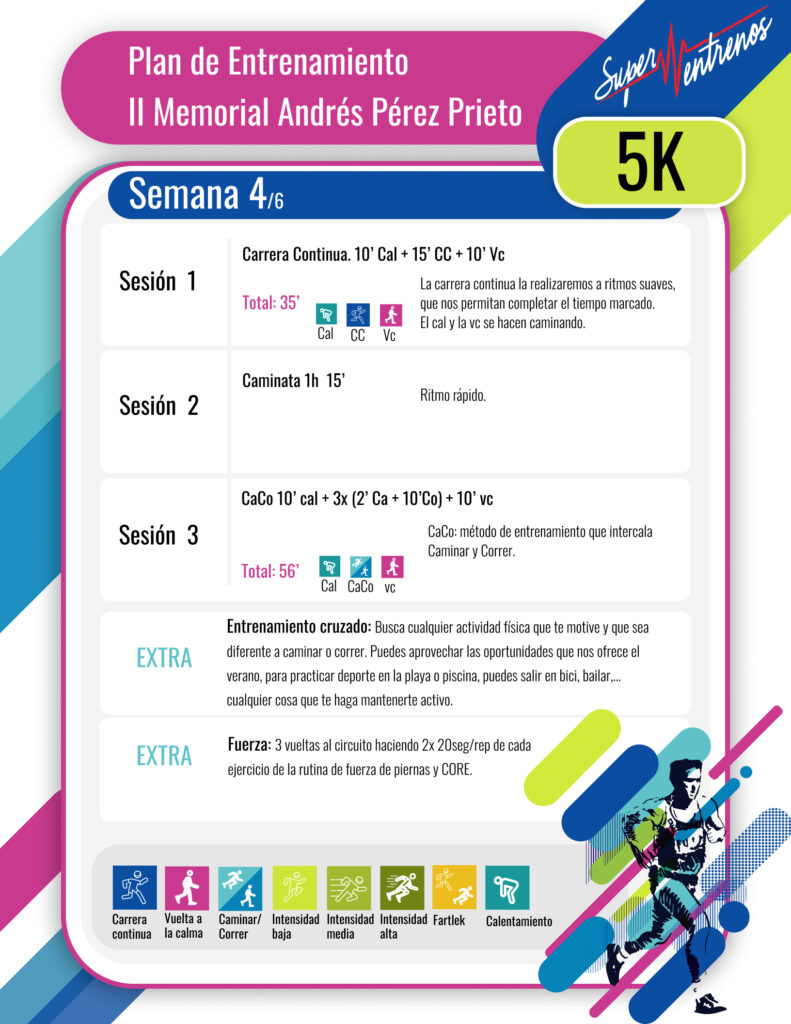 Tablas De Entreno 2020 Semana 4 5k